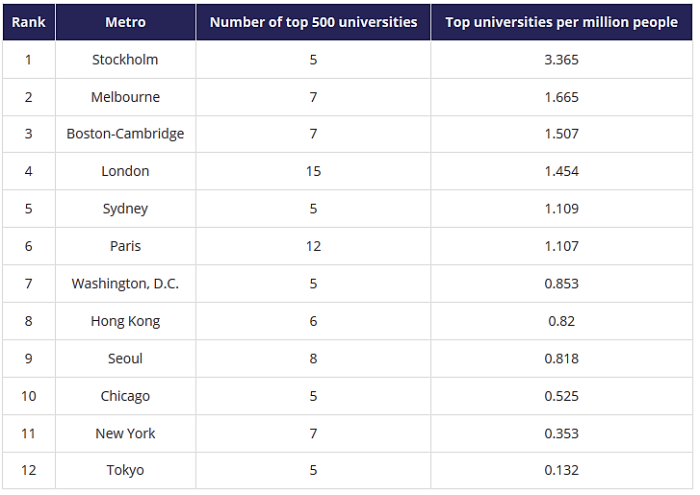 best-university-cities-number-of-top-universities-per-capita